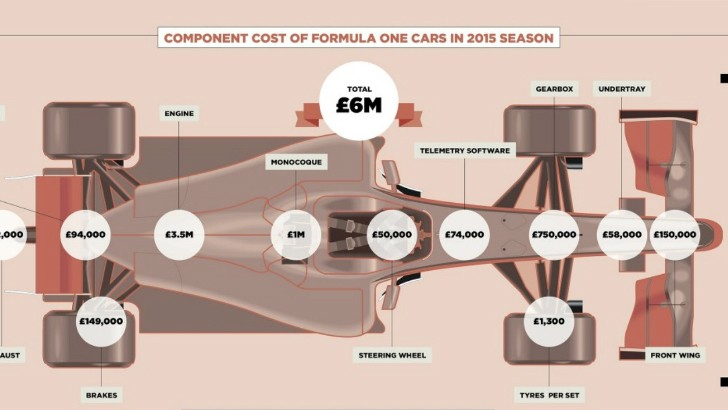 how much does it cost to run a formula 1 team a whole lot apparently autoevolution. Black Bedroom Furniture Sets. Home Design Ideas