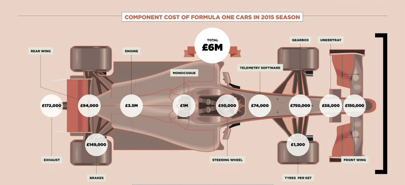 How Much Does A Formula One Car Cost
