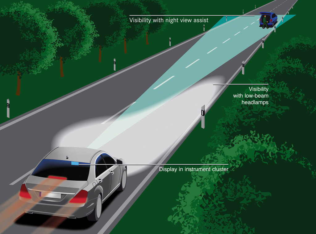 Dipped Beam Headlights : How night vision works autoevolution