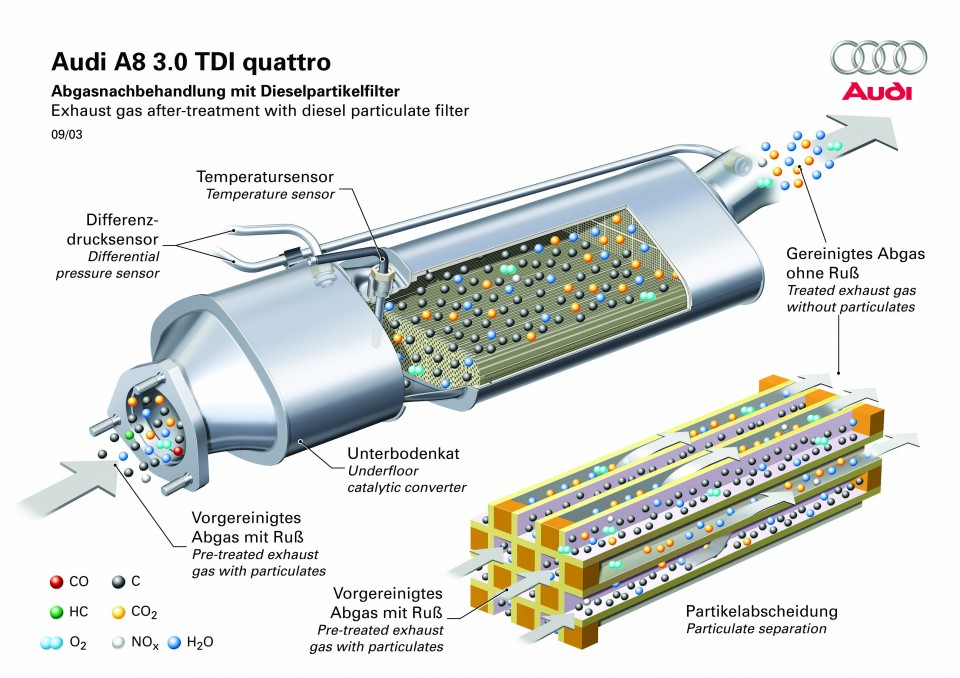how the diesel particulate filter works