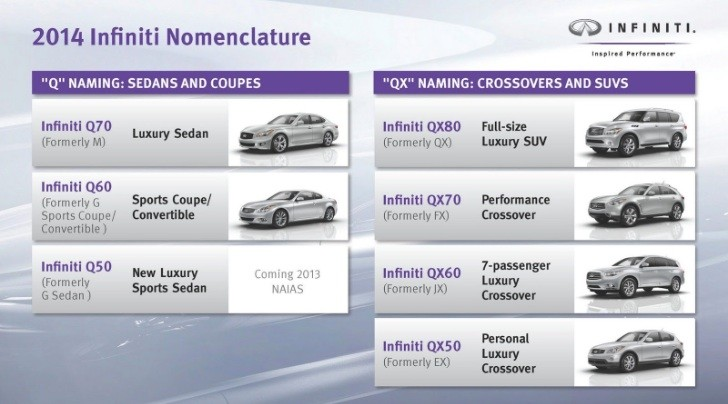 Infiniti's New Naming Strategy: Q for Sedans, QX for Crossovers