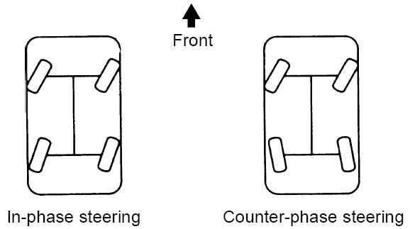 Integral steering system explained autoevolution for Benetton 4 wheel steering