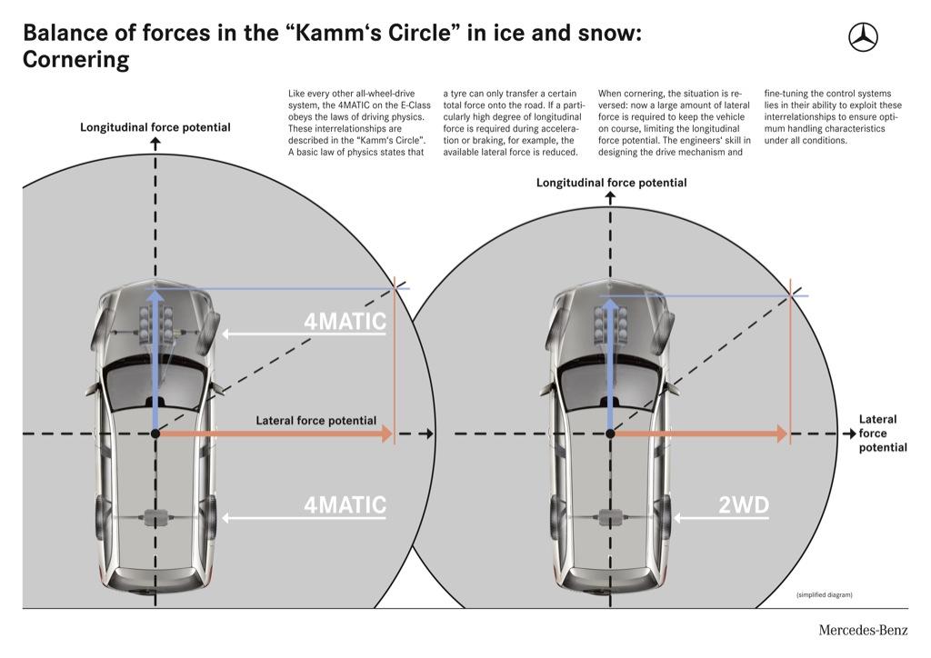 Mercedes-Benz 4MATIC Explained - autoevolution