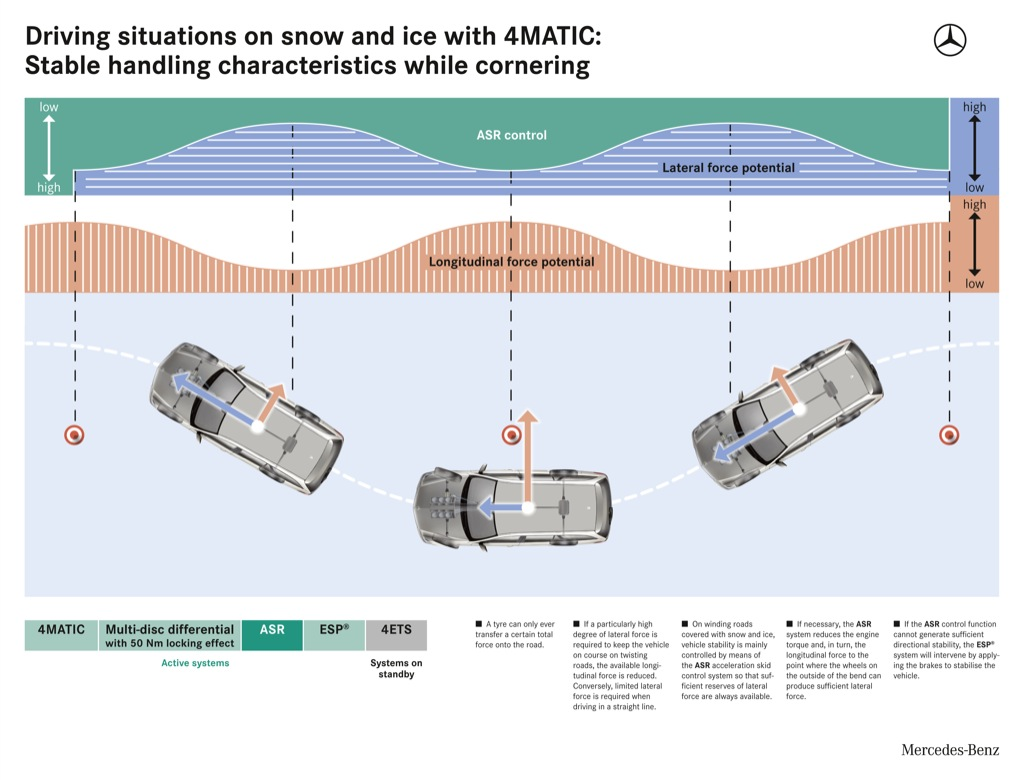 Mercedes benz 4matic explained autoevolution for Mercedes benz snow chains