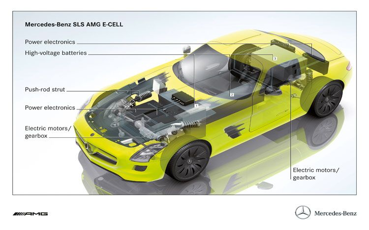 Mercedes SLS AMG ECELL Full Specs Released  autoevolution