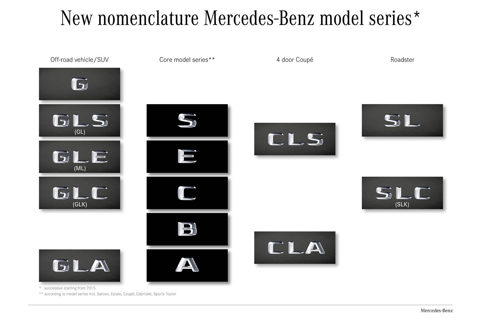 New mercedes model names officially confirmed and for All classes of mercedes benz