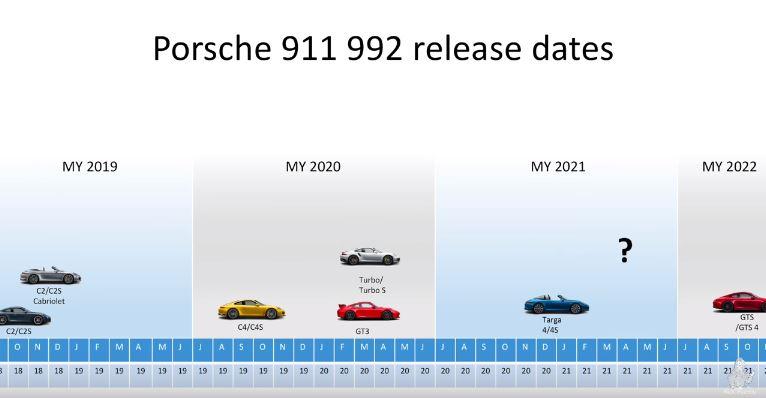 Next-Generation Porsche 911 Release Dates Explained, Mystery
