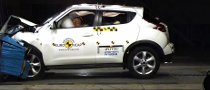 Nissan Juke Receives 5-Star Euro NCAP Rating