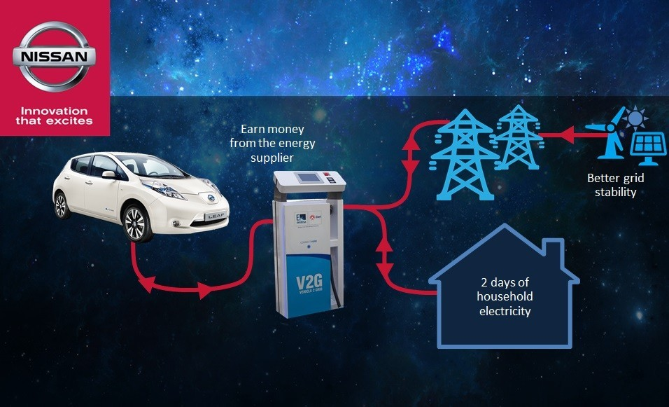 Nissan Teams Up With Enel For Powering Your Home Using