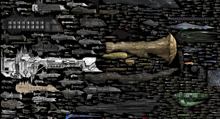 Every Sci-Fi Spaceship in One Image: Amazing Comparison ...