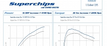 Superchips Gives Focus 1.0-Liter EcoBoost 145 Hp