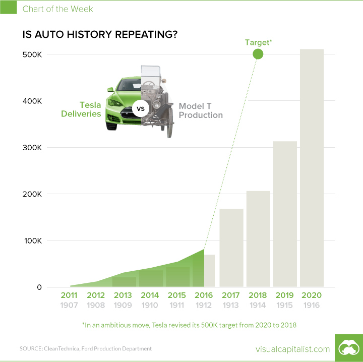 tesla on course to mimic the growth rate of the ford model t in the 1900 s 118096_1 tesla on course to mimic the growth rate of the ford model t in the