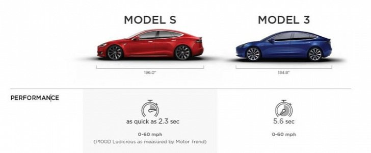 Tesla Releases Side By Side Model S And Model 3 Features Comparison Autoevolution