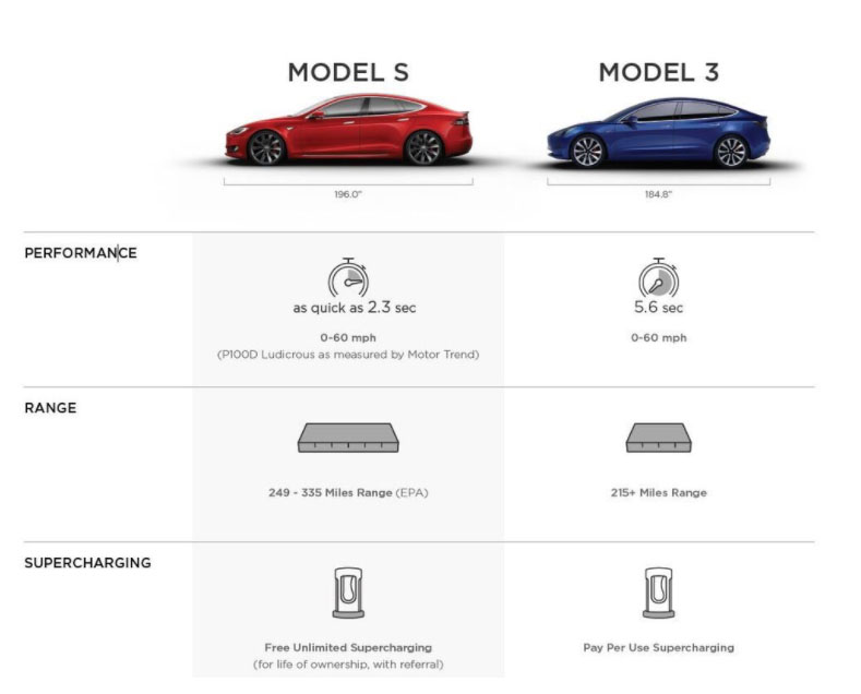 tesla releases side by side model s and model 3 features comparison autoevolution. Black Bedroom Furniture Sets. Home Design Ideas