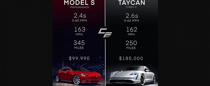 Tesla Trolls Porsche With Model S Performance Vs Taycan Turbo S Comparison Autoevolution
