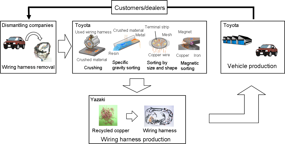 toyota developing world first vehicle wiring harnesses recycling copper recycling