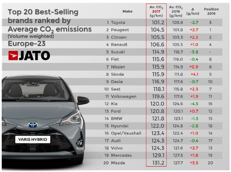 Toyota, Europe's Lowest CO2 Emissions Carmaker in 2017 - autoevolution