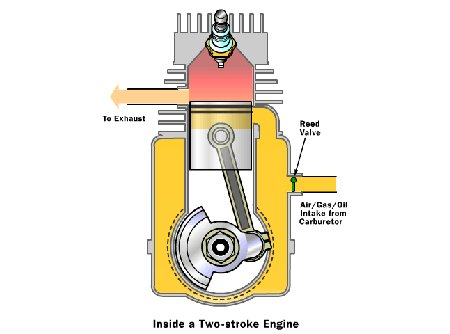 two stroke vs four stroke motorcycle engines autoevolution Dirt Bike Schematics