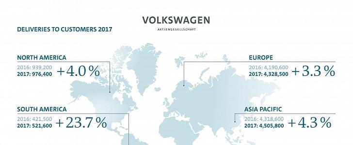 yirui chen volkswagen usa volkswagens response chart vw yiruichen sales s february scandal blog