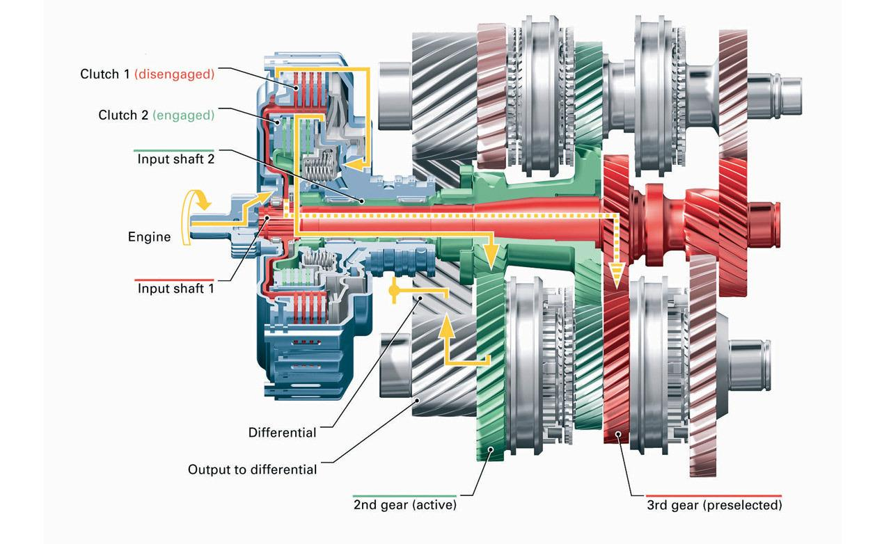 volkswagen group s dsg gearbox explained 88928_2 volkswagen group's dsg gearbox explained autoevolution