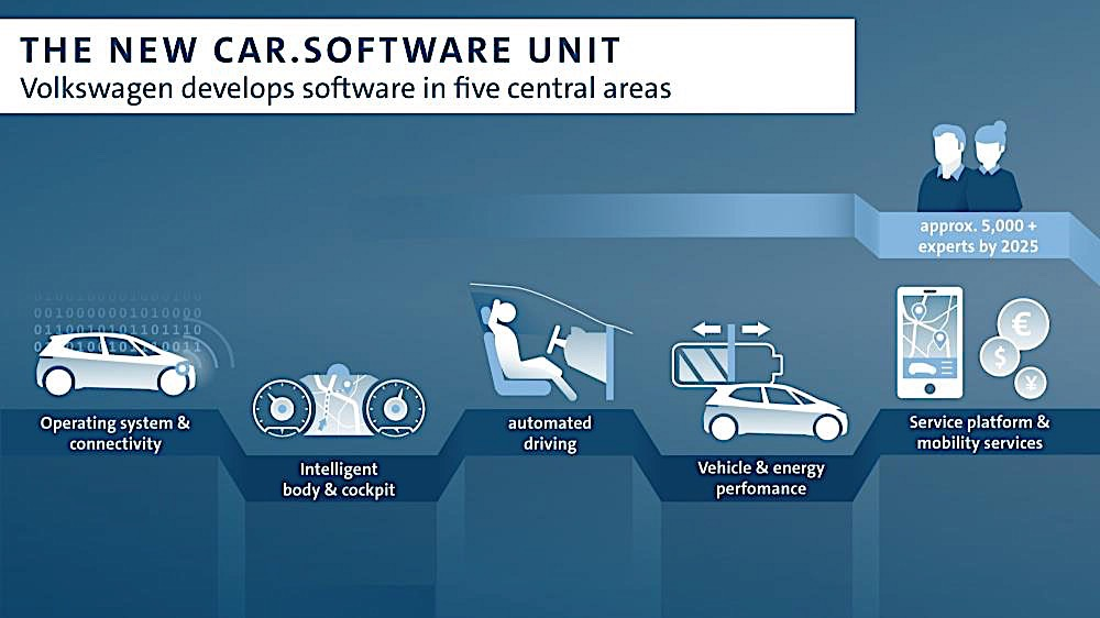 Volkswagen To Make Its Own Car Software With New Specialized Unit Autoevolution