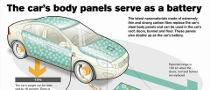 Volvo Working on Revolutionary Battery