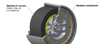 Volvo Working on Revolutionary Flywheel KERS