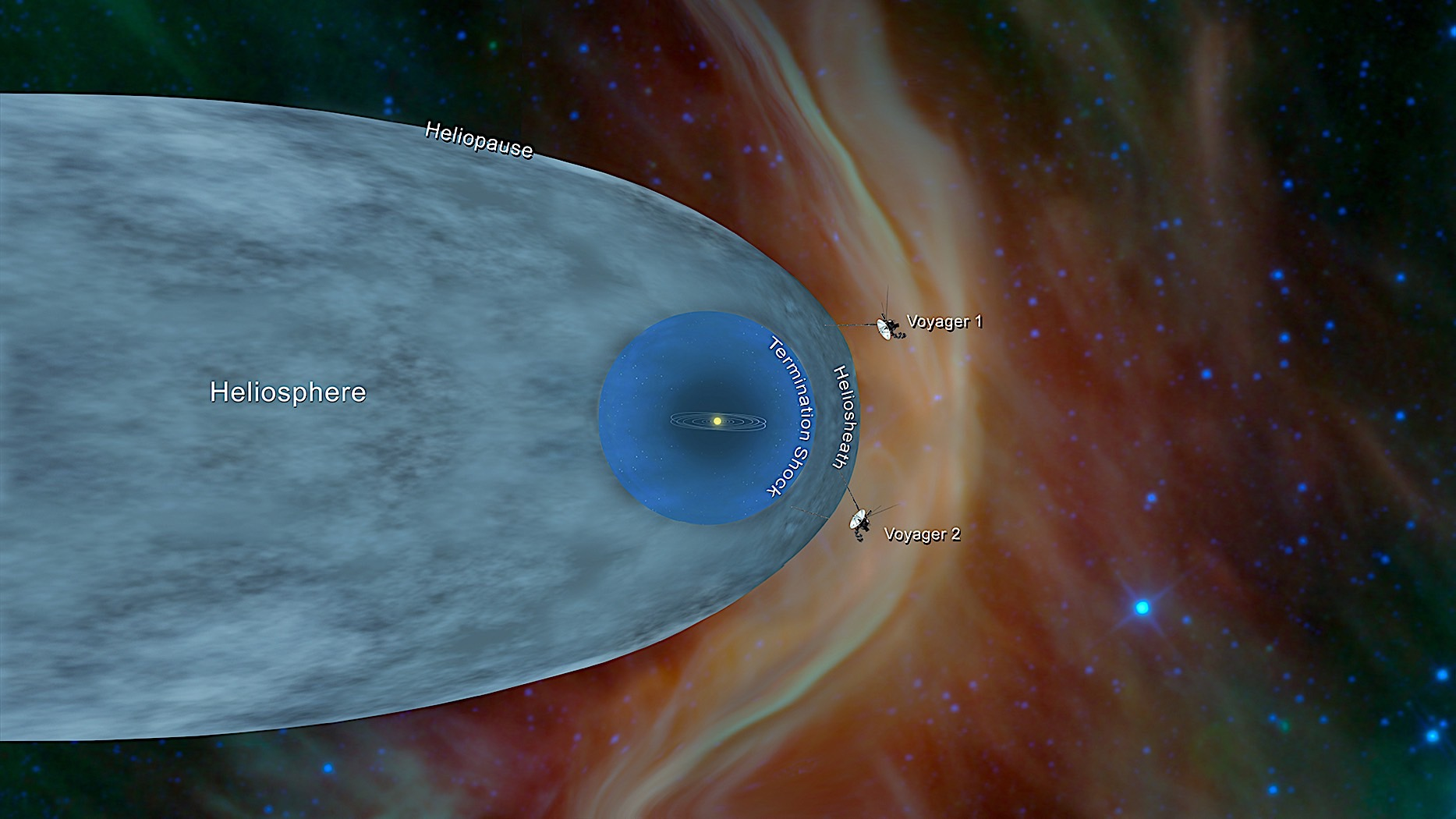 NASA's Voyager 2 spacecraft is now flying through the stars