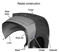 The key components of a tire