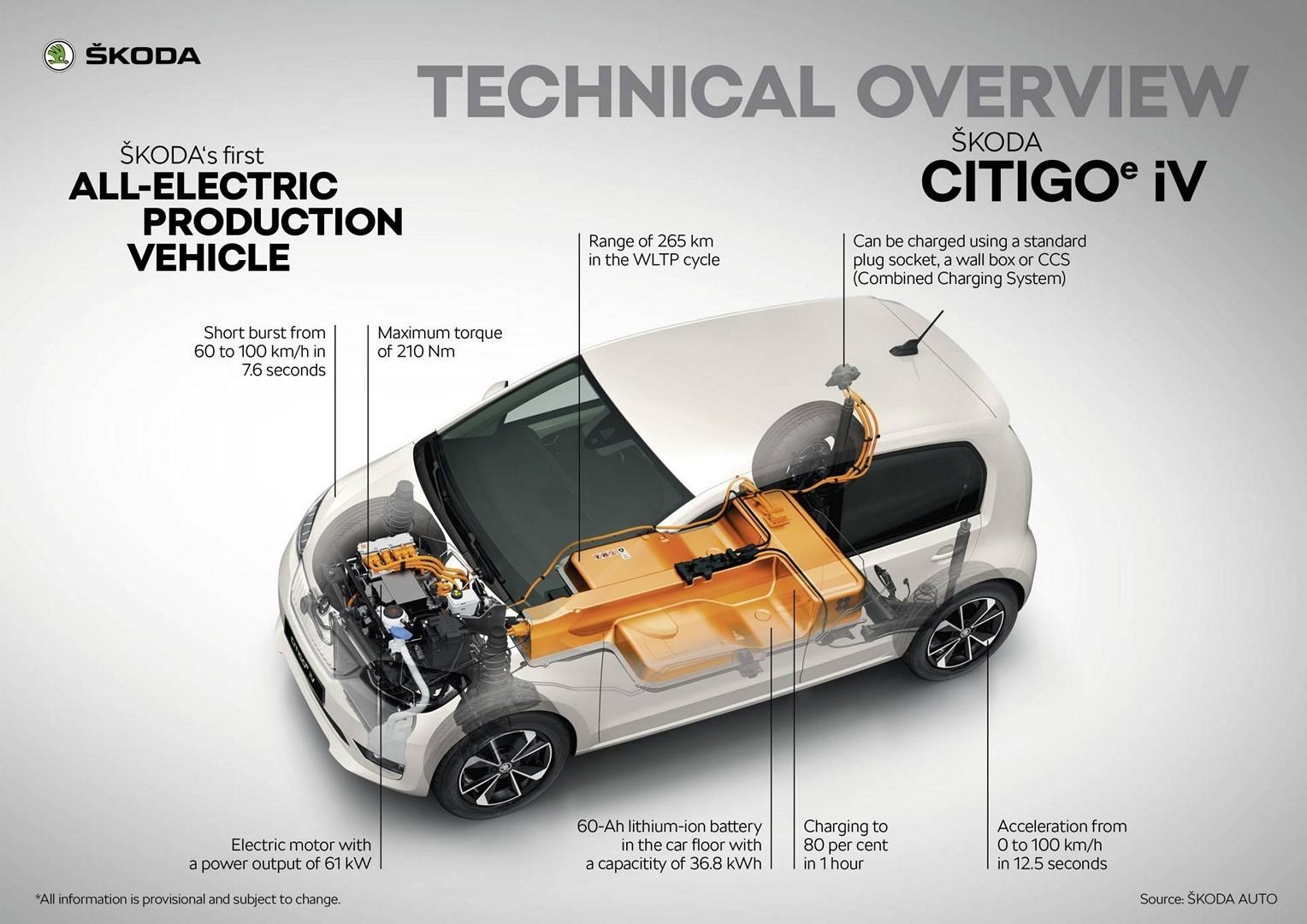 2020 Skoda Citigo E Iv Review Autoevolution
