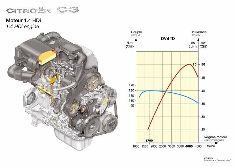 citroen c3 review autoevolution rh autoevolution com citroen c3 picasso engine diagram citroen c3 engine bay diagram